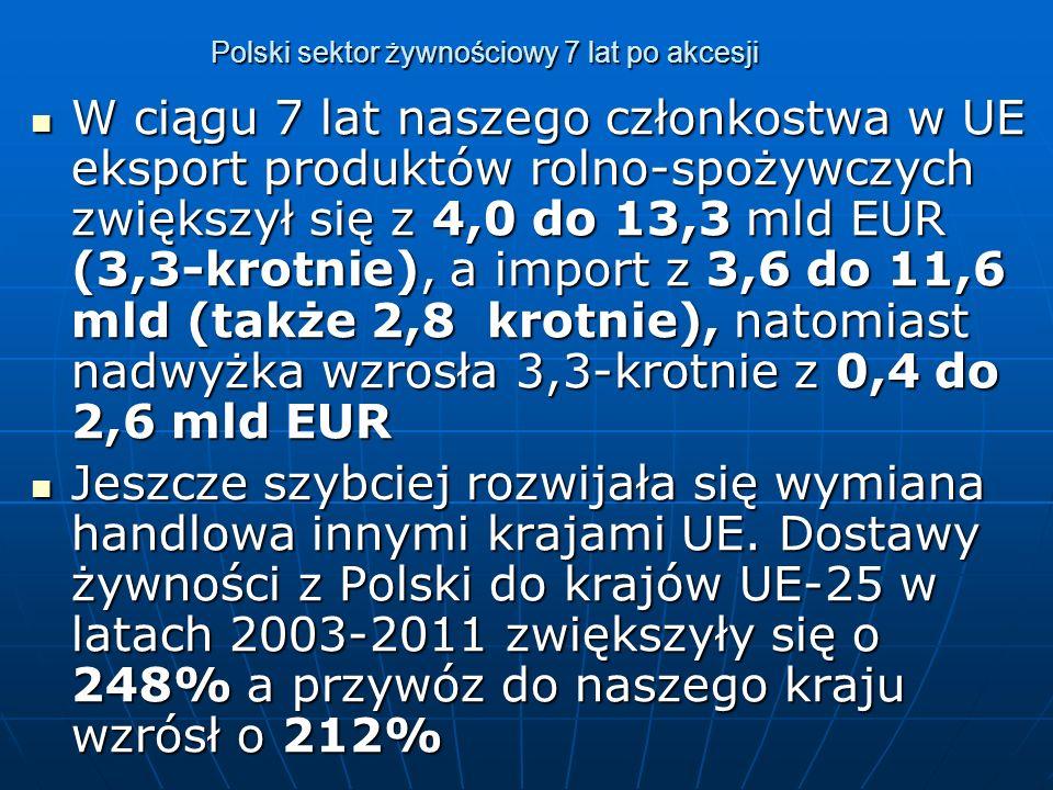 Polski sektor żywnościowy 7 lat po akcesji W ciągu 7 lat naszego członkostwa w UE eksport produktów rolno-spożywczych zwiększył się z 4,0 do 13,3 mld EUR (3,3-krotnie), a import z 3,6 do 11,6 mld (także 2,8 krotnie), natomiast nadwyżka wzrosła 3,3-krotnie z 0,4 do 2,6 mld EUR W ciągu 7 lat naszego członkostwa w UE eksport produktów rolno-spożywczych zwiększył się z 4,0 do 13,3 mld EUR (3,3-krotnie), a import z 3,6 do 11,6 mld (także 2,8 krotnie), natomiast nadwyżka wzrosła 3,3-krotnie z 0,4 do 2,6 mld EUR Jeszcze szybciej rozwijała się wymiana handlowa innymi krajami UE.