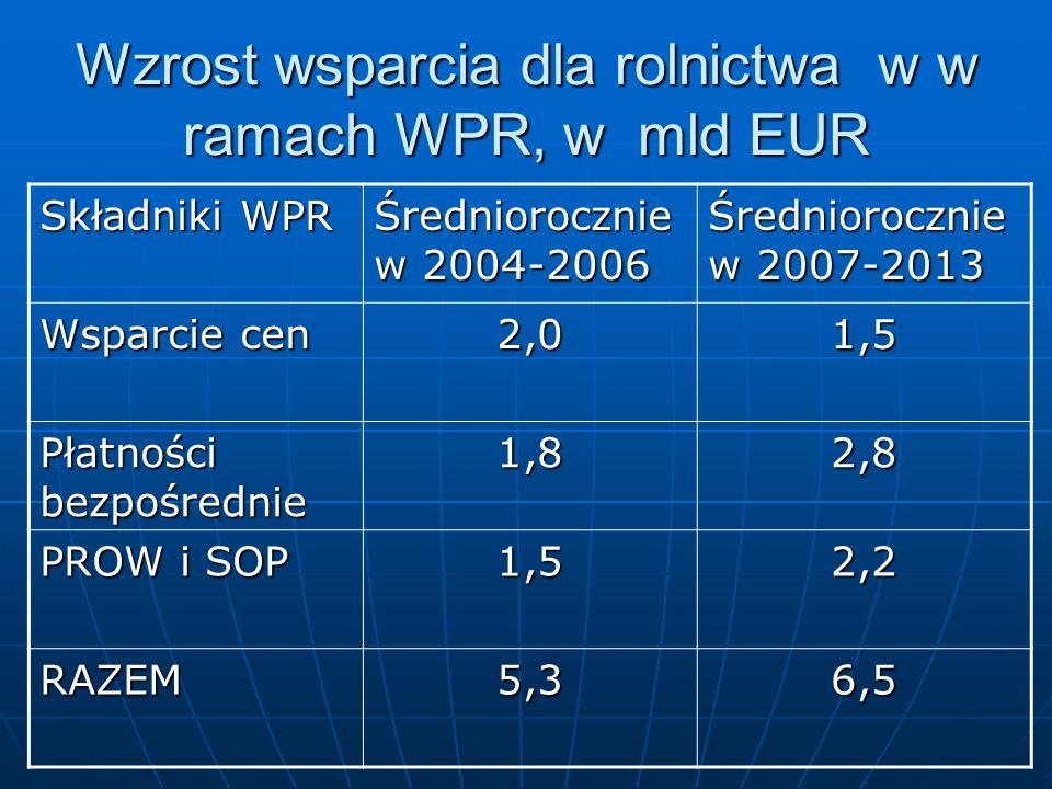 Wzrost wsparcia dla rolnictwa w w ramach WPR, w mld EUR Składniki WPR Średniorocznie w 2004-2006 Średniorocznie w 2007-2013 Wsparcie cen 2,01,5 Płatności bezpośrednie 1,82,8 PROW i SOP 1,52,2 RAZEM5,36,5