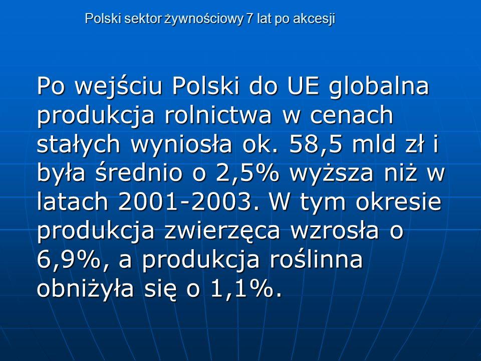 Polskie rolnictwo i obszary wiejskie 5 lat po akcesji Koniecznością staje się poszukiwanie nowych podstaw przewagi konkurencyjnej dla polskich firm i produktów.