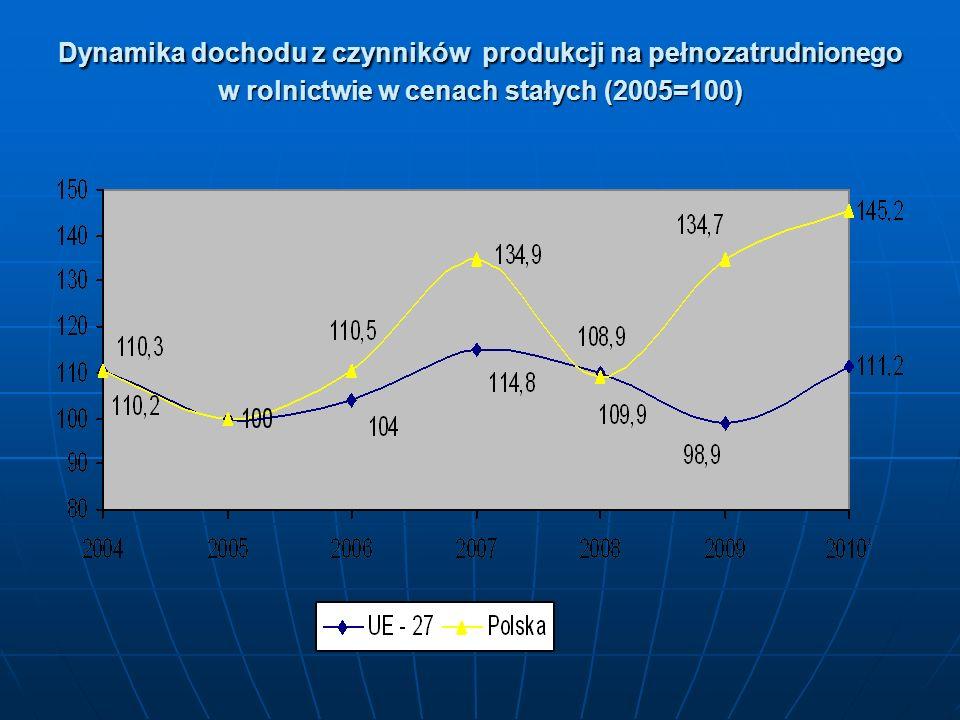 Polskie rolnictwo i obszary wiejskie 7 lat po akcesji Współczesne koncepcje rozwoju powinny kojarzyć trzy następujące komponenty: Współczesne koncepcje rozwoju powinny kojarzyć trzy następujące komponenty: dostosowywanie wolumenu i tempa wzrostu produkcji żywności do popytu końcowego, dostosowywanie wolumenu i tempa wzrostu produkcji żywności do popytu końcowego, utrzymywanie satysfakcjonującego poziomu dochodów ludności rolniczej, co powstrzyma nadmierną migrację ludności wiejskiej, utrzymywanie satysfakcjonującego poziomu dochodów ludności rolniczej, co powstrzyma nadmierną migrację ludności wiejskiej, powstrzymywanie degradacji środowiska naturalnego, co poprawi biologiczną jakość wytwarzanej żywności i jednocześnie uczyni z obszarów wiejskich atrakcyjne i cenione miejsca życia coraz większej liczby rodzin.
