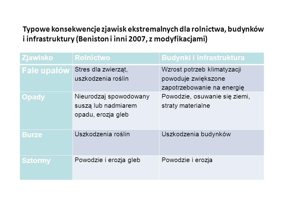 Typowe konsekwencje zjawisk ekstremalnych dla rolnictwa, budynków i infrastruktury (Beniston i inni 2007, z modyfikacjami) ZjawiskoRolnictwoBudynki i