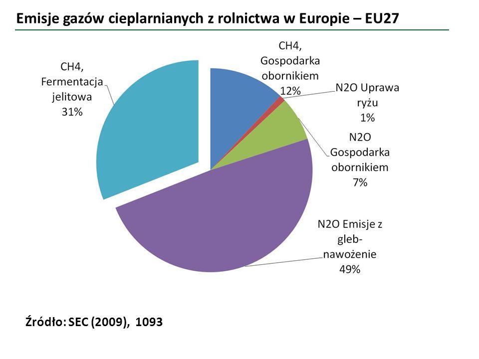 Emisje gazów cieplarnianych z rolnictwa w Europie – EU27 Źródło: SEC (2009), 1093