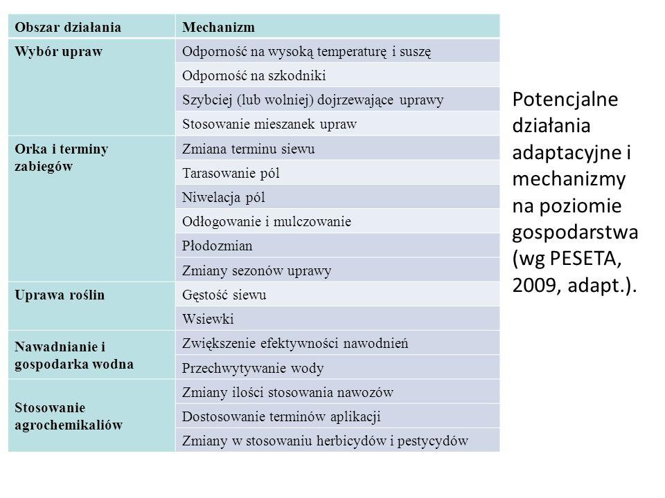 Potencjalne działania adaptacyjne i mechanizmy na poziomie gospodarstwa (wg PESETA, 2009, adapt.). Obszar działaniaMechanizm Wybór uprawOdporność na w