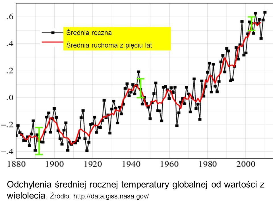 Odchylenia średniej rocznej temperatury globalnej od wartości z wielolecia. Źródło: http://data.giss.nasa.gov/ Średnia roczna Średnia ruchoma z pięciu
