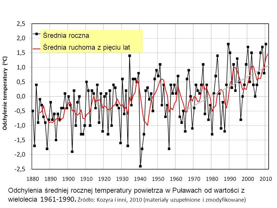 Odchylenia średniej rocznej temperatury powietrza w Puławach od wartości z wielolecia 1961-1990. Źródło: Kozyra i inni, 2010 (materiały uzupełnione i