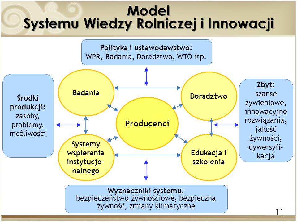 11 Model Systemu Wiedzy Rolniczej i Innowacji Polityka i ustawodawstwo: WPR, Badania, Doradztwo, WTO itp. Środki produkcji: zasoby, problemy, możliwoś