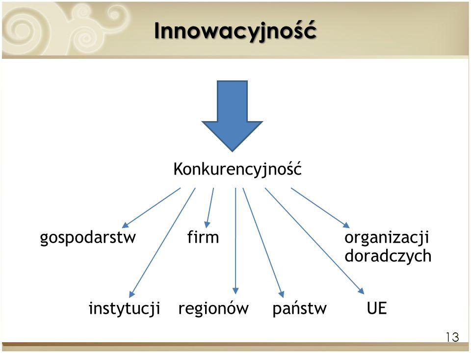 13Innowacyjność Konkurencyjność gospodarstw firm organizacji doradczych instytucjiregionówpaństwUE