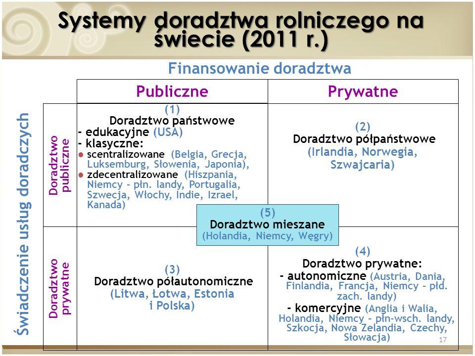 17 Systemy doradztwa rolniczego na świecie (2011 r.) Finansowanie doradztwa Świadczenie usług doradczych PublicznePrywatne Doradztwo prywatne Doradztw