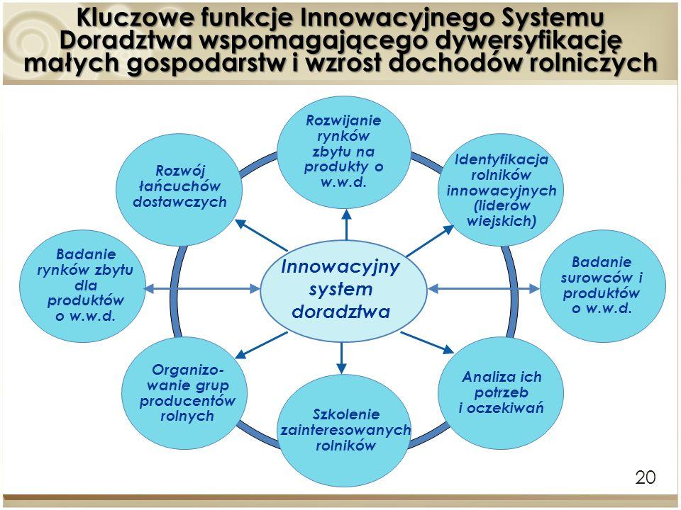 Kluczowe funkcje Innowacyjnego Systemu Doradztwa wspomagającego dywersyfikację małych gospodarstw i wzrost dochodów rolniczych 20 Rozwijanie rynków zb