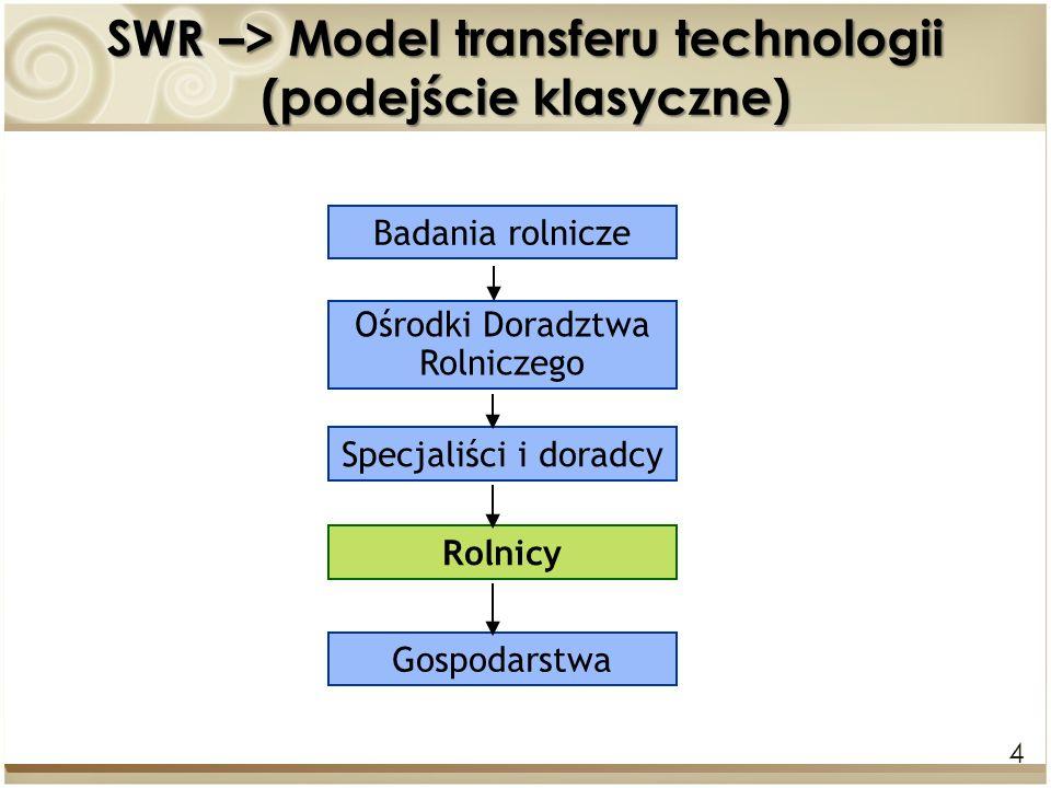 4 SWR –> Model transferu technologii (podejście klasyczne) Badania rolnicze Ośrodki Doradztwa Rolniczego Specjaliści i doradcy Rolnicy Gospodarstwa