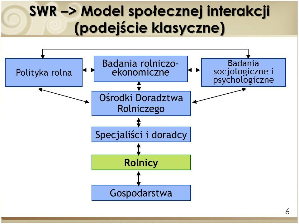 6 SWR –> Model społecznej interakcji (podejście klasyczne) Badania rolniczo- ekonomiczne Ośrodki Doradztwa Rolniczego Specjaliści i doradcy Rolnicy Go