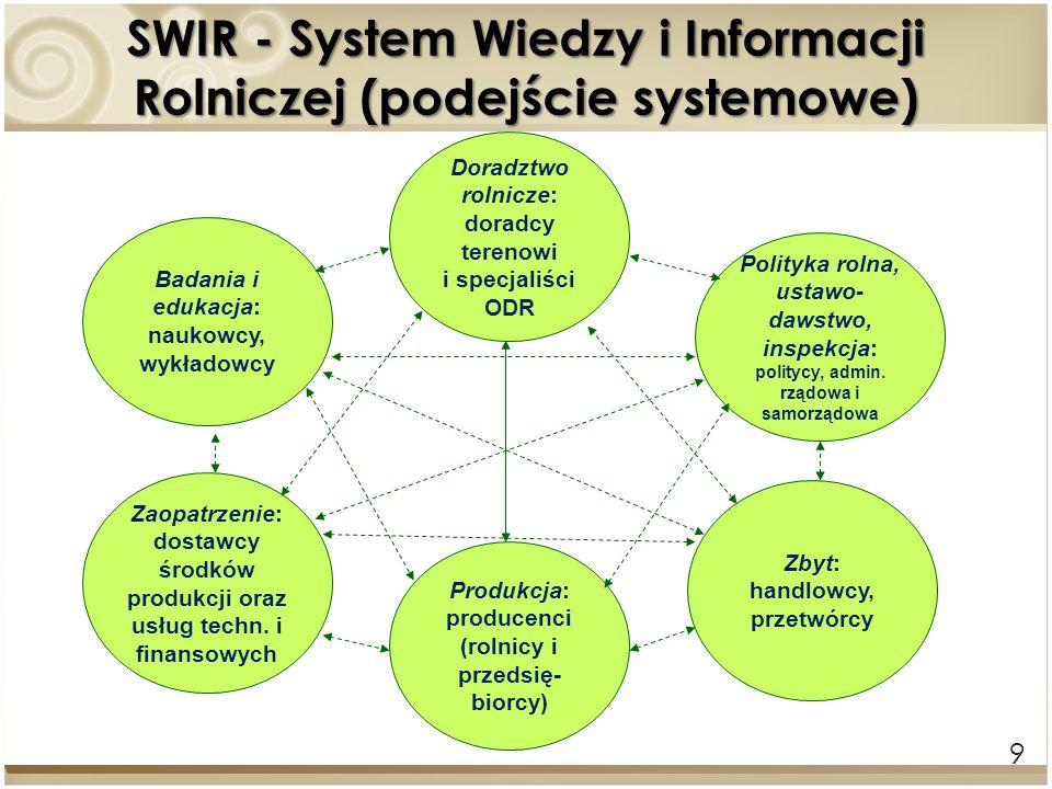 9 SWIR - System Wiedzy i Informacji Rolniczej (podejście systemowe) Produkcja: producenci (rolnicy i przedsię- biorcy) Badania i edukacja: naukowcy, w