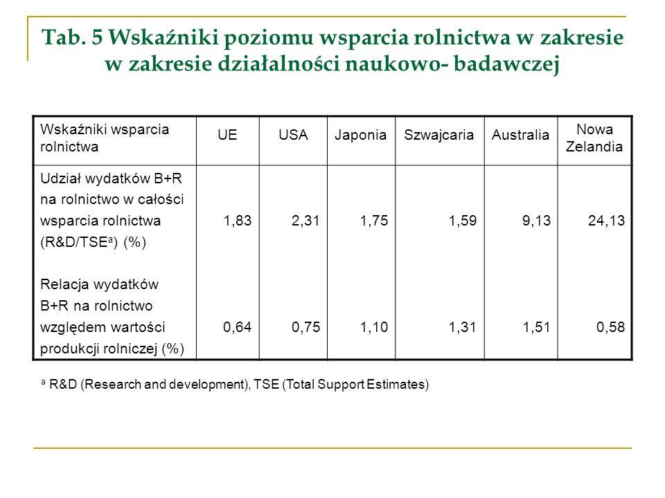 Tab. 5 Wskaźniki poziomu wsparcia rolnictwa w zakresie w zakresie działalności naukowo- badawczej Wskaźniki wsparcia rolnictwa UEUSAJaponiaSzwajcariaA