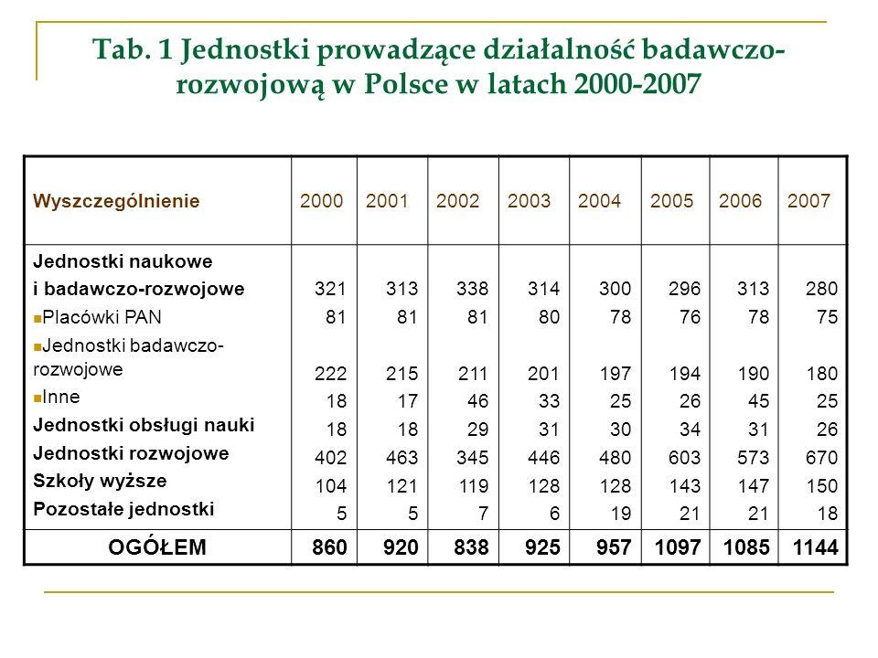 Tab. 1 Jednostki prowadzące działalność badawczo- rozwojową w Polsce w latach 2000-2007 Wyszczególnienie20002001200220032004200520062007 Jednostki nau