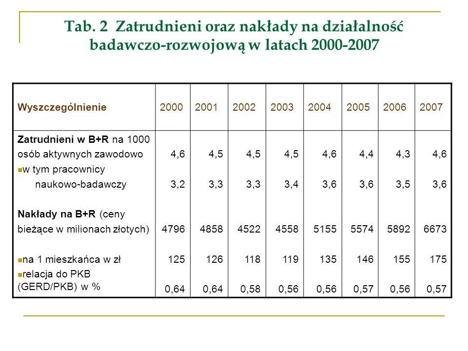 Tab. 2 Zatrudnieni oraz nakłady na działalność badawczo-rozwojową w latach 2000-2007 Wyszczególnienie20002001200220032004200520062007 Zatrudnieni w B+