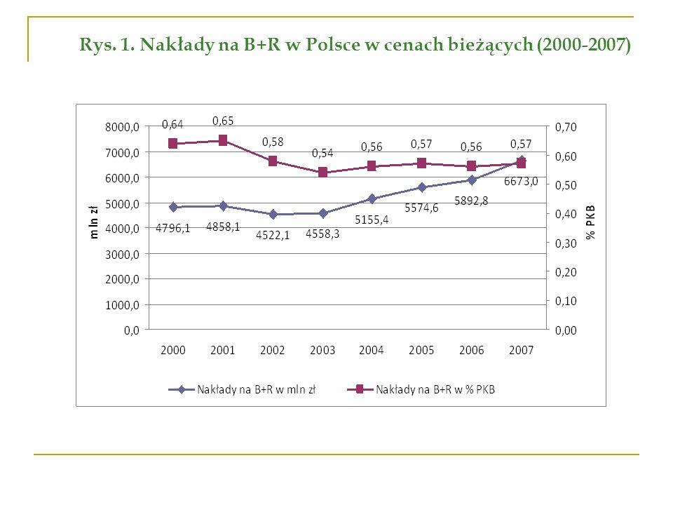 Rys. 1. Nakłady na B+R w Polsce w cenach bieżących (2000-2007)
