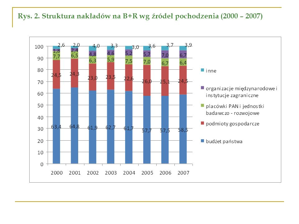 Rys. 2. Struktura nakładów na B+R wg źródeł pochodzenia (2000 – 2007)