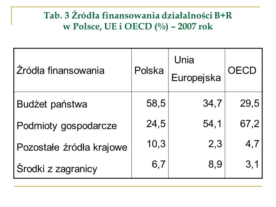 Tab. 3 Źródła finansowania działalności B+R w Polsce, UE i OECD (%) – 2007 rok Źródła finansowaniaPolska Unia Europejska OECD Budżet państwa Podmioty