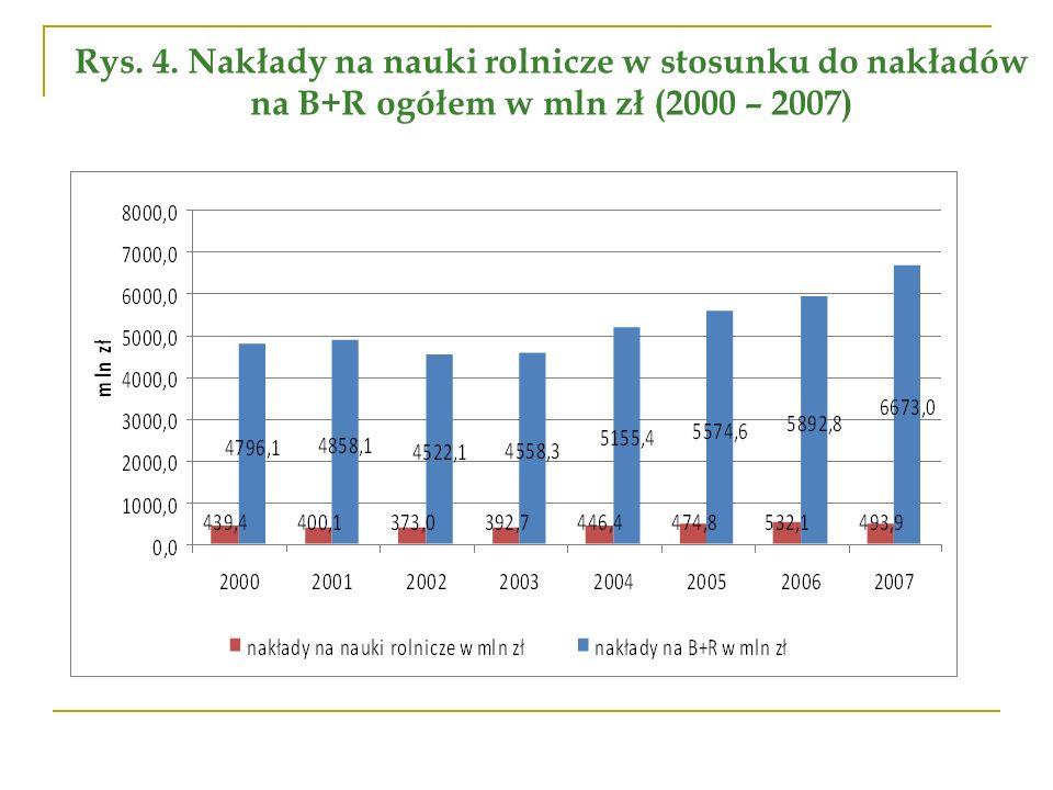 Rys. 4. Nakłady na nauki rolnicze w stosunku do nakładów na B+R ogółem w mln zł (2000 – 2007)