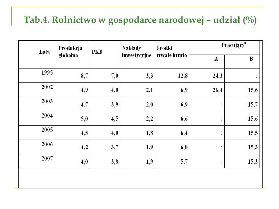 Tab.4. Rolnictwo w gospodarce narodowej – udział (%)