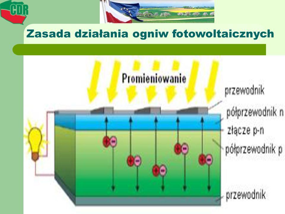 Zasada działania ogniw fotowoltaicznych