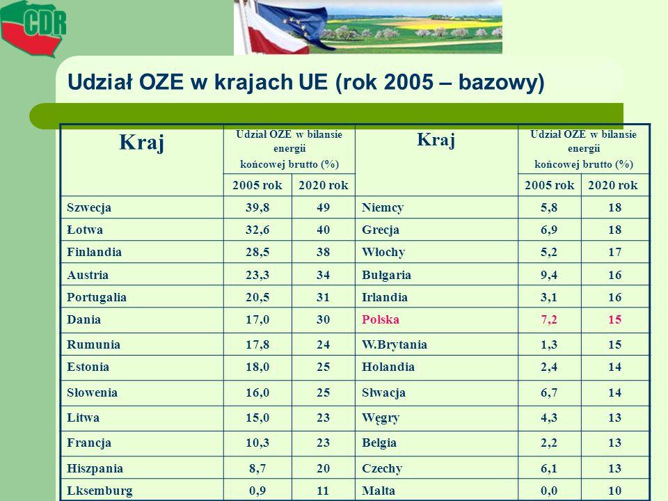 Udział OZE w krajach UE (rok 2005 – bazowy) Kraj Udział OZE w bilansie energii końcowej brutto (%) Kraj Udział OZE w bilansie energii końcowej brutto
