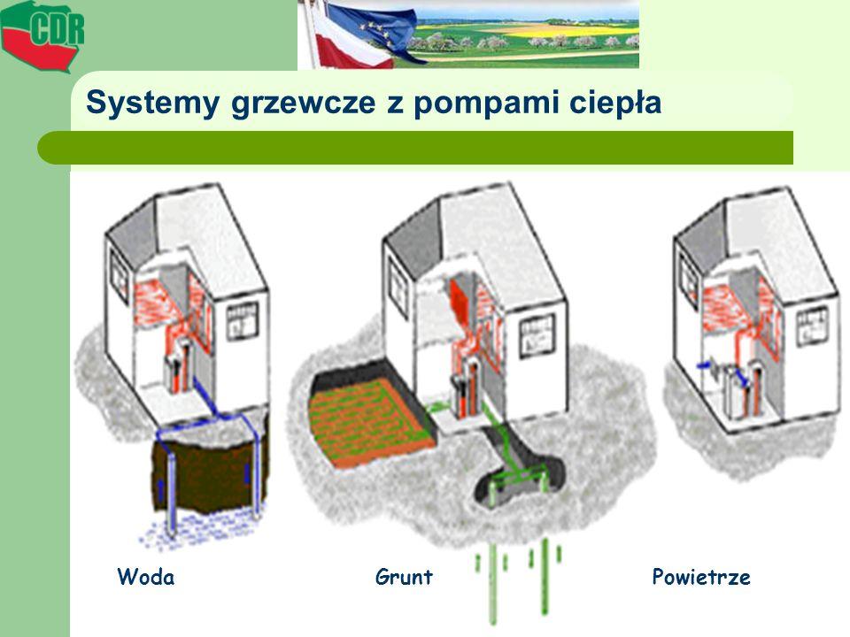 Systemy grzewcze z pompami ciepła Woda Grunt Powietrze