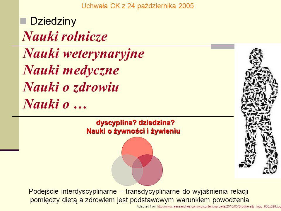 Adapted from http://www.laensanches.com/wp-content/uploads/2010/03/Biodiversity_logo_800x528.jpghttp://www.laensanches.com/wp-content/uploads/2010/03/Biodiversity_logo_800x528.jpg Dziedziny Nauki rolnicze Nauki weterynaryjne Nauki medyczne Nauki o zdrowiu Nauki o … Uchwała CK z 24 października 2005 Podejście interdyscyplinarne – transdycyplinarne do wyjaśnienia relacji pomiędzy dietą a zdrowiem jest podstawowym warunkiem powodzenia dyscyplina.