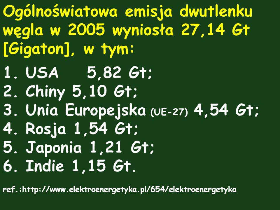 Ogólnoświatowa emisja dwutlenku węgla w 2005 wyniosła 27,14 Gt [Gigaton], w tym: 1.USA5,82 Gt; 2.Chiny 5,10 Gt; 3.Unia Europejska (UE-27) 4,54 Gt; 4.R
