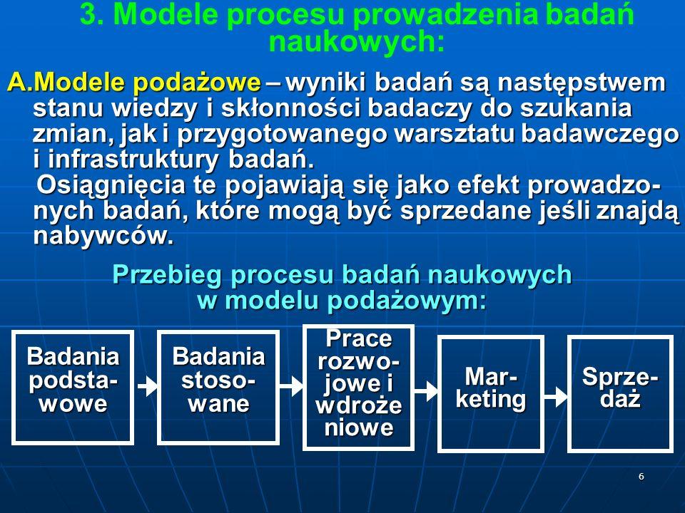7 B.Modele popytowe – w którym proces badawczy jest uruchamiany przez popyt na wyniki badań.