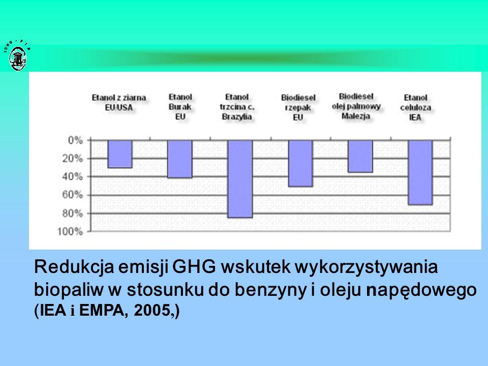 Redukcja emisji GHG wskutek wykorzystywania biopaliw w stosunku do benzyny i oleju n apędowego ( IEA i EMPA, 2005, )