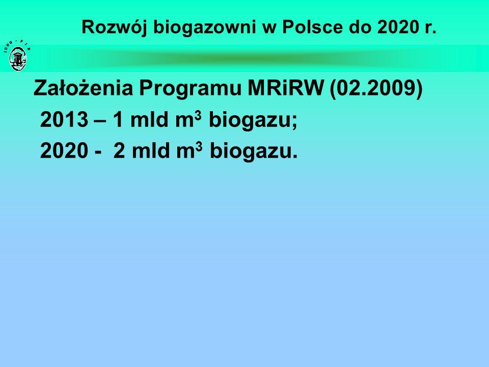 Rozwój biogazowni w Polsce do 2020 r. Założenia Programu MRiRW (02.2009) 2013 – 1 mld m 3 biogazu; 2020 - 2 mld m 3 biogazu.