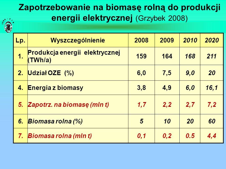 Zapotrzebowanie na biomasę rolną do produkcji energii elektrycznej (Grzybek 2008) Lp.Wyszczególnienie2008200920102020 1. Produkcja energii elektryczne