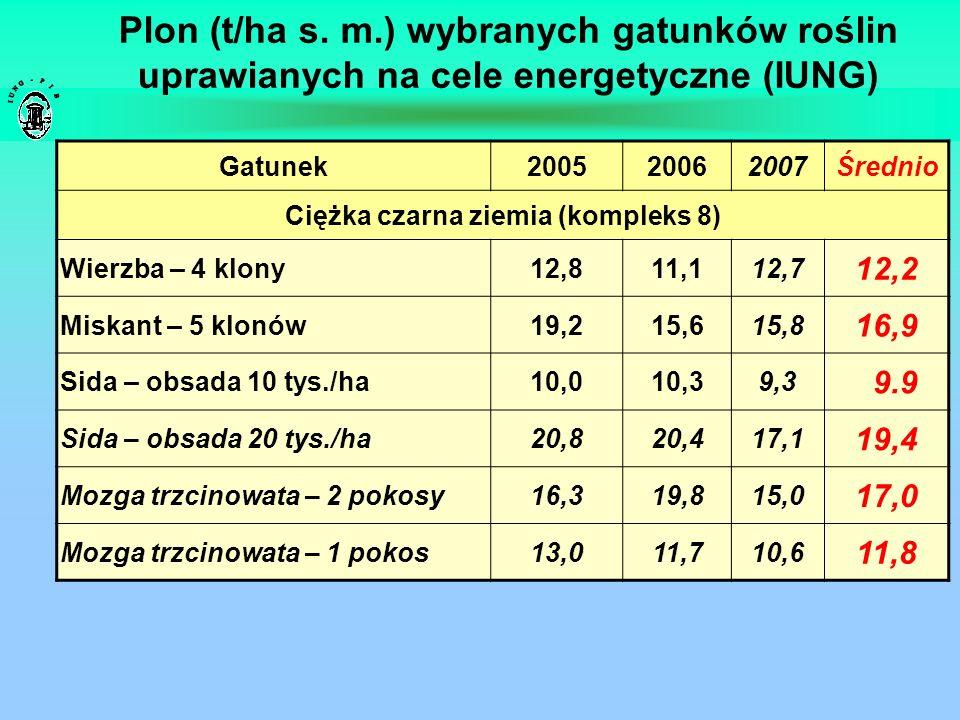 Plon (t/ha s. m.) wybranych gatunków roślin uprawianych na cele energetyczne (IUNG) Gatunek200520062007Średnio Ciężka czarna ziemia (kompleks 8) Wierz