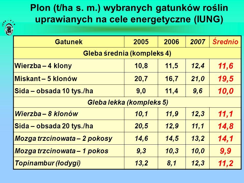 Plon (t/ha s. m.) wybranych gatunków roślin uprawianych na cele energetyczne (IUNG) Gatunek200520062007Średnio Gleba średnia (kompleks 4) Wierzba – 4