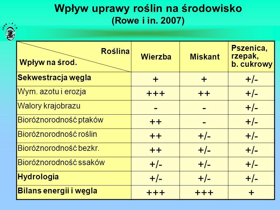 Wpływ uprawy roślin na środowisko (Rowe i in. 2007) Roślina Wpływ na środ. WierzbaMiskant Pszenica, rzepak, b. cukrowy Sekwestracja węgla +++/- Wym. a