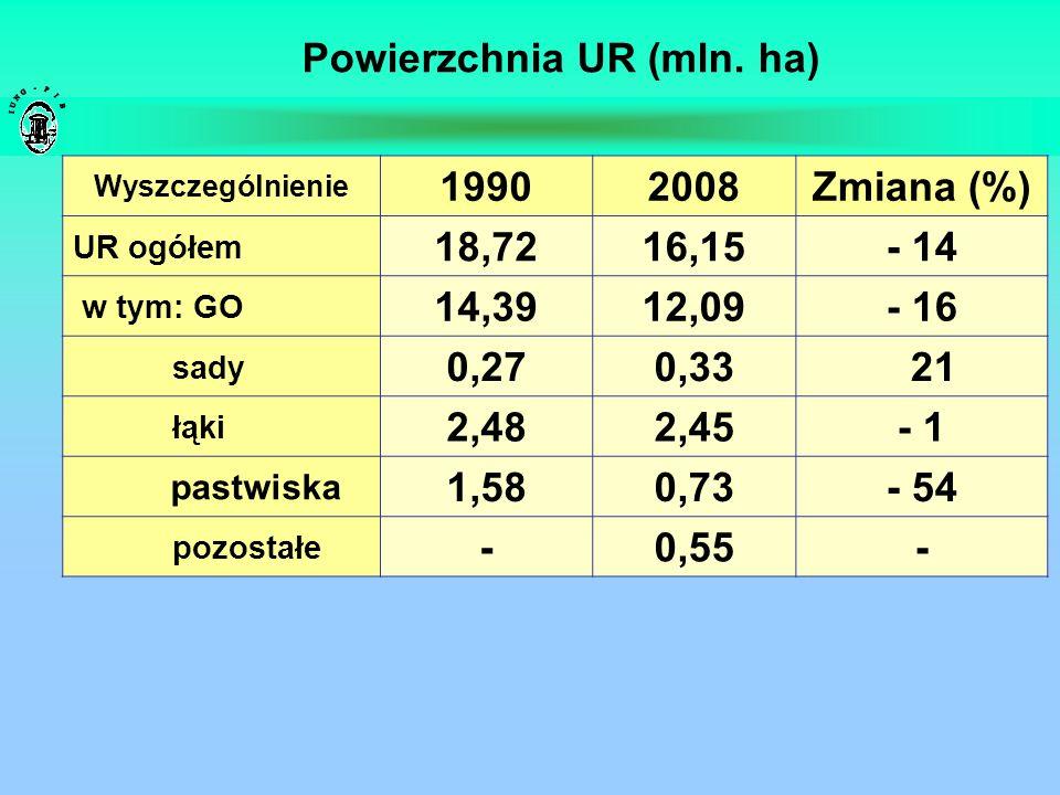Powierzchnia UR (mln. ha) Wyszczególnienie 19902008Zmiana (%) UR ogółem 18,7216,15- 14 w tym: GO 14,3912,09- 16 sady 0,270,33 21 łąki 2,482,45- 1 past