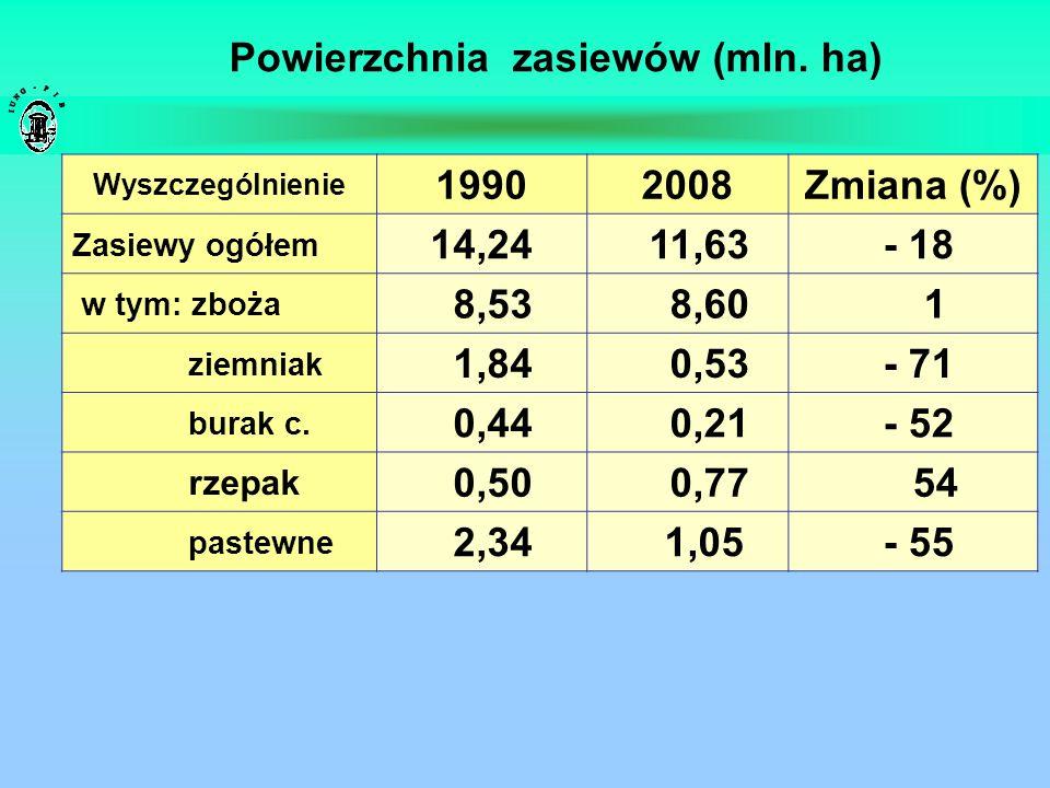 Powierzchnia zasiewów (mln. ha) Wyszczególnienie 19902008Zmiana (%) Zasiewy ogółem 14,24 11,63 - 18 w tym: zboża 8,53 8,60 1 ziemniak 1,84 0,53 - 71 b