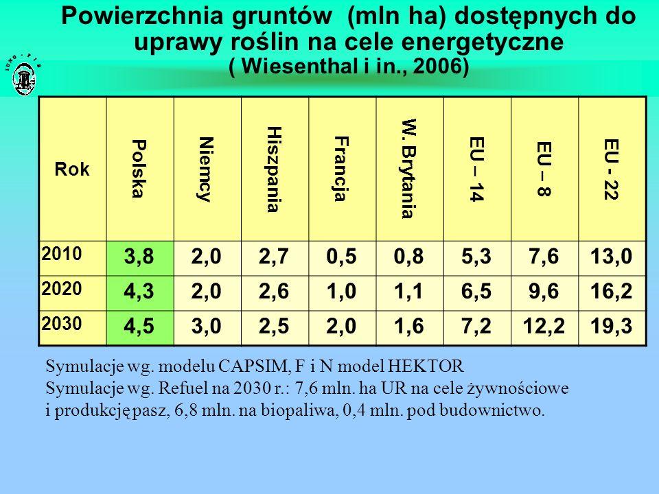 Powierzchnia gruntów (mln ha) dostępnych do uprawy roślin na cele energetyczne ( Wiesenthal i in., 2006) Symulacje wg. modelu CAPSIM, F i N model HEKT