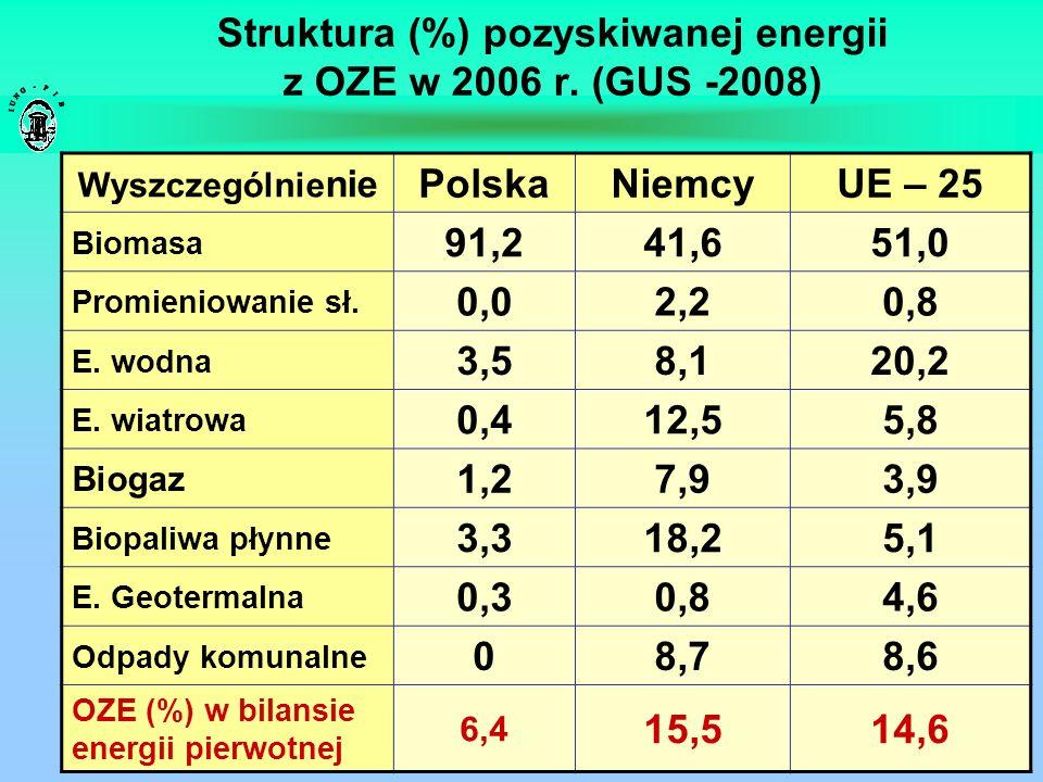 Struktura (%) pozyskiwanej energii z OZE w 2006 r. (GUS -2008) Wyszczególnie nie PolskaNiemcyUE – 25 Biomasa 91,241,651,0 Promieniowanie sł. 0,02,20,8