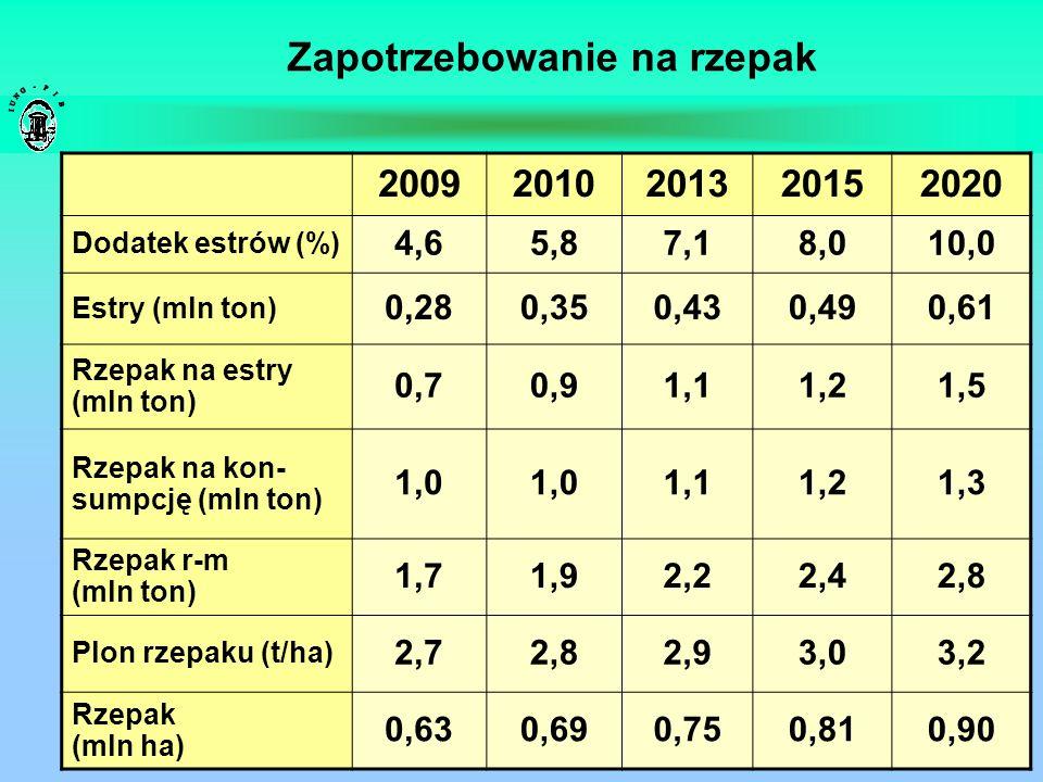 Zapotrzebowanie na rzepak 20092010201320152020 Dodatek estrów (%) 4,65,87,18,010,0 Estry (mln ton) 0,280,350,430,490,61 Rzepak na estry (mln ton) 0,70
