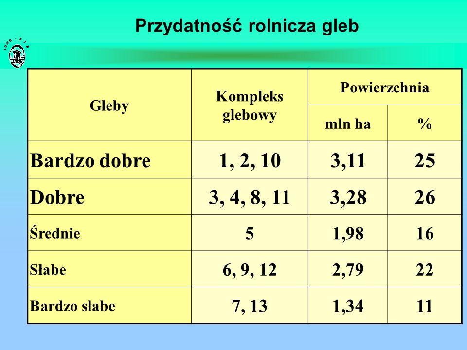 Przydatność rolnicza gleb Gleby Kompleks glebowy Powierzchnia mln ha% Bardzo dobre1, 2, 103,1125 Dobre3, 4, 8, 113,2826 Średnie 51,9816 Słabe 6, 9, 12