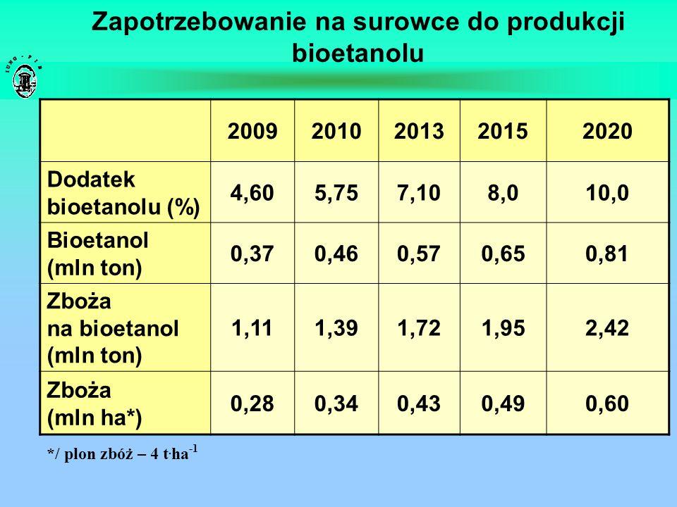 Ilość etanolu uzyskiwana z 1 ha przy średnich plonach w Polsce Gatunek Plon (dt/ha) Cukier/skrobia (% s.m.) Uzysk etanolu (l/dt) Plon etanolu (l/ha) Pszenica 36,359,5381 379 Pszenżyto 31,256,5361 123 Żyto 22,154,535773 Kukurydza 60,065,0422 520 Ziemniak 18417,8112 024 Burak c.