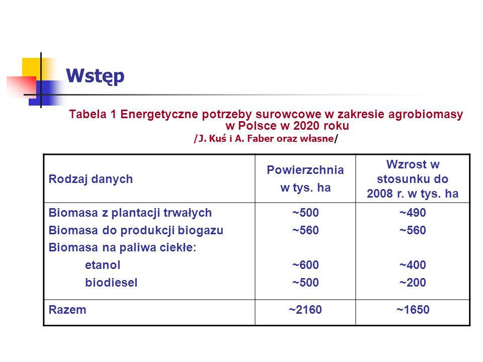 Wstęp Tabela 1 Energetyczne potrzeby surowcowe w zakresie agrobiomasy w Polsce w 2020 roku /J.