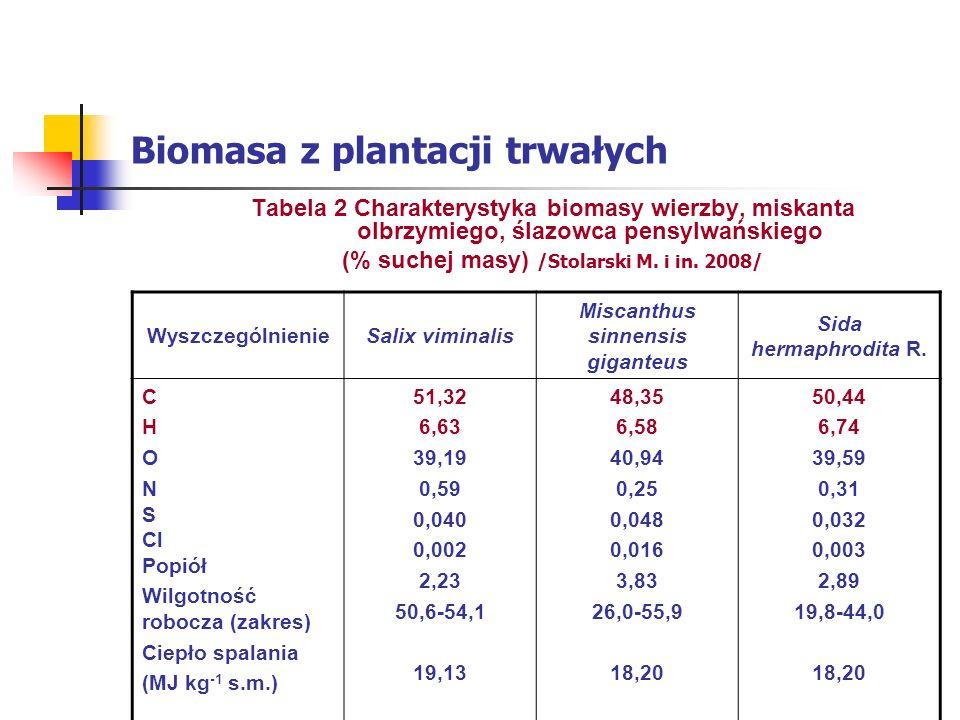 Biomasa z plantacji trwałych Tabela 2 Charakterystyka biomasy wierzby, miskanta olbrzymiego, ślazowca pensylwańskiego (% suchej masy) /Stolarski M.