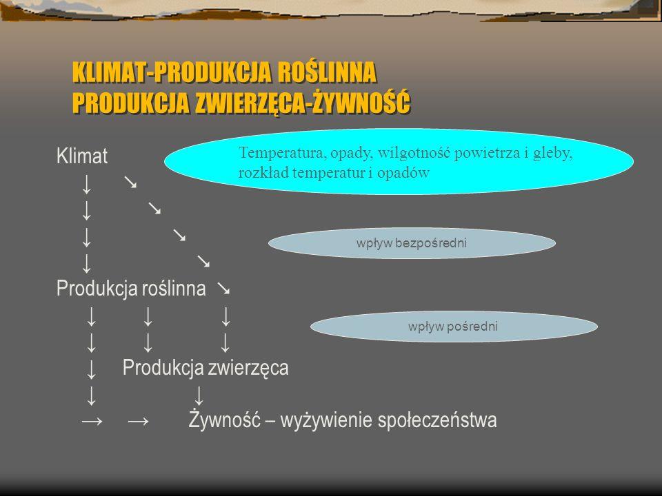KLIMAT-PRODUKCJA ROŚLINNA PRODUKCJA ZWIERZĘCA-ŻYWNOŚĆ Klimat Produkcja roślinna Produkcja zwierzęca Żywność – wyżywienie społeczeństwa Temperatura, op