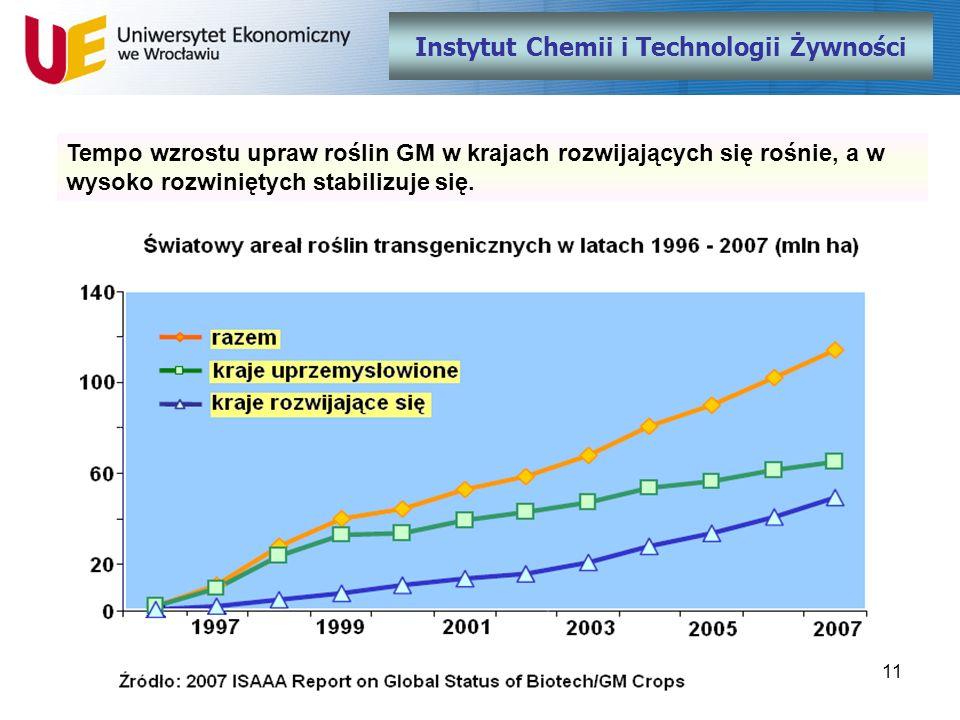11 Instytut Chemii i Technologii Żywności Tempo wzrostu upraw roślin GM w krajach rozwijających się rośnie, a w wysoko rozwiniętych stabilizuje się.