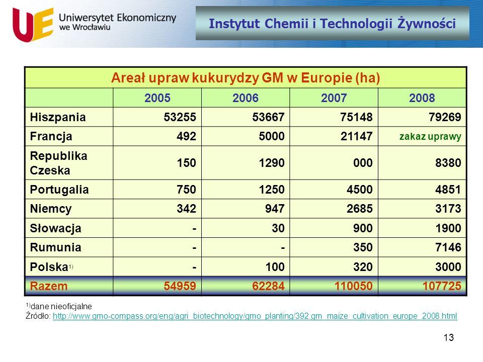 13 Instytut Chemii i Technologii Żywności Areał upraw kukurydzy GM w Europie (ha) 2005200620072008 Hiszpania53255536677514879269 Francja492500021147 z