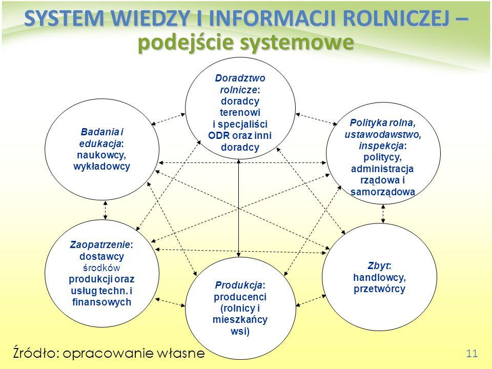 11 SYSTEM WIEDZY I INFORMACJI ROLNICZEJ – podejście systemowe Źródło: opracowanie własne Produkcja: producenci (rolnicy i mieszkańcy wsi) Badania i ed