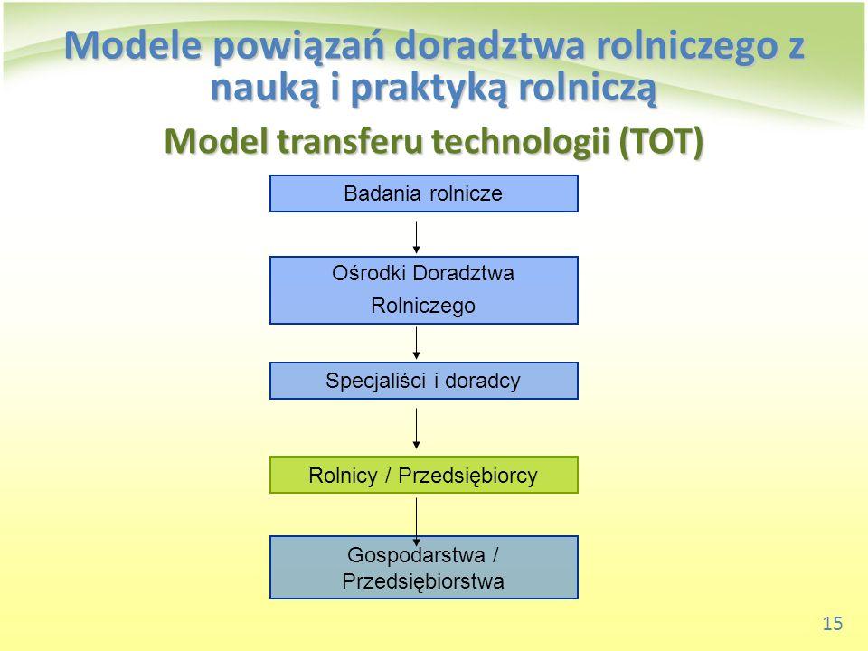 15 Model transferu technologii (TOT) Badania rolnicze Ośrodki Doradztwa Rolniczego Specjaliści i doradcy Rolnicy / Przedsiębiorcy Gospodarstwa / Przed
